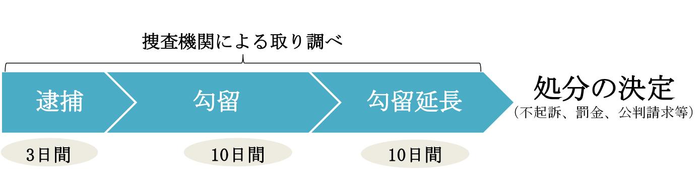 刑事記事の図.png